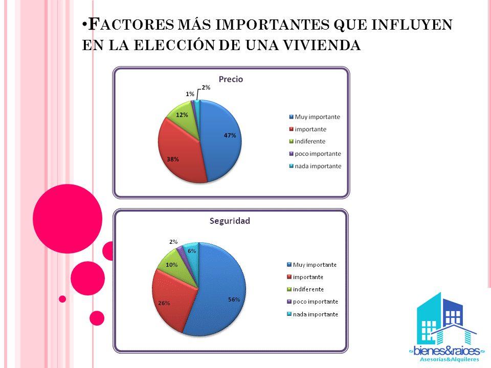 Factores más importantes que influyen en la elección de una vivienda