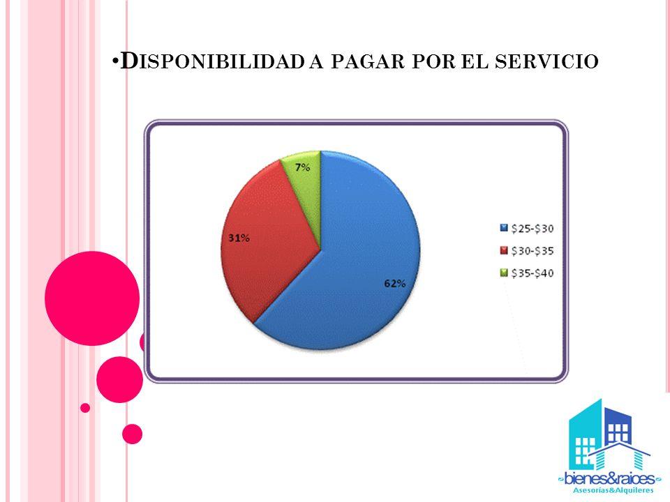 Disponibilidad a pagar por el servicio