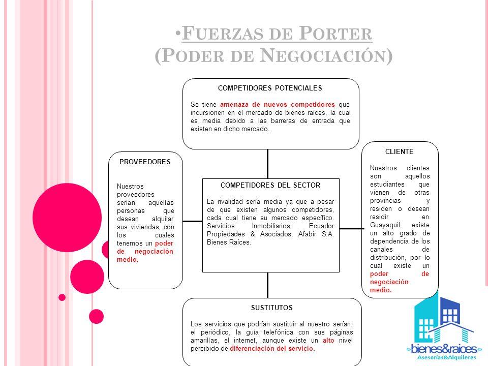 Fuerzas de Porter (Poder de Negociación)