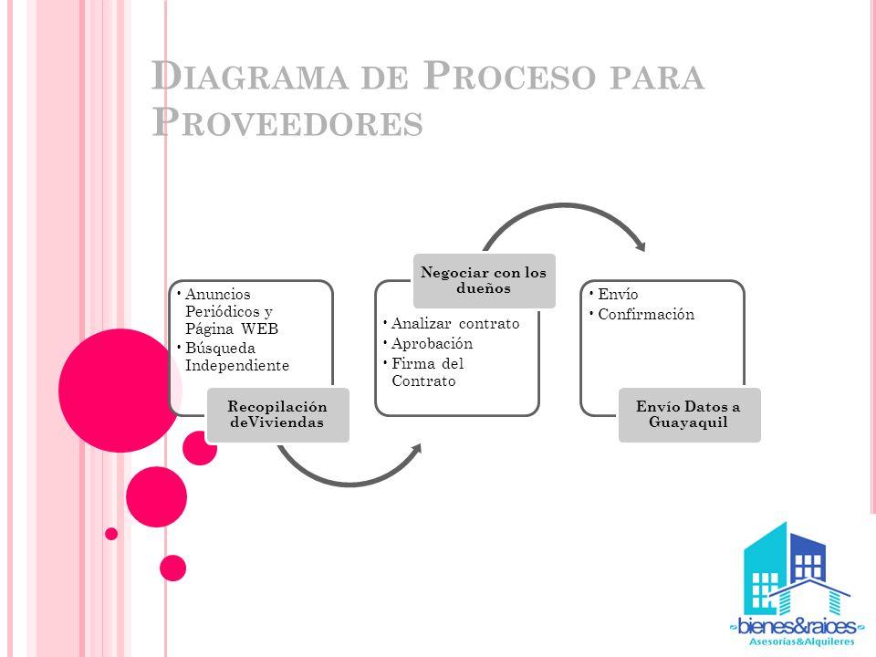Diagrama de Proceso para Proveedores
