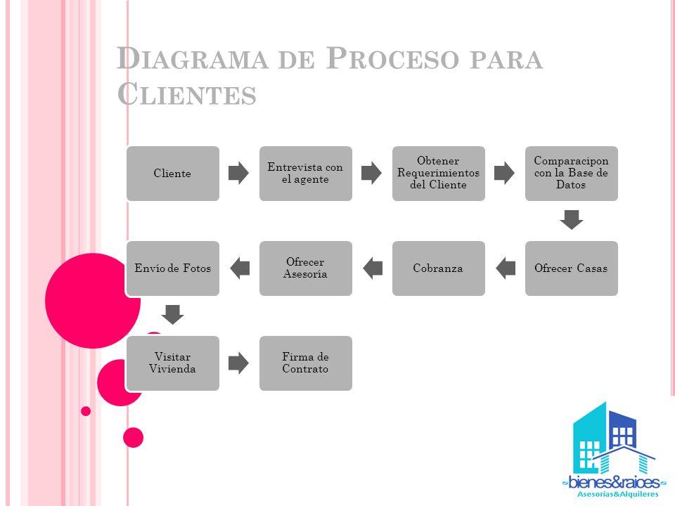 Diagrama de Proceso para Clientes