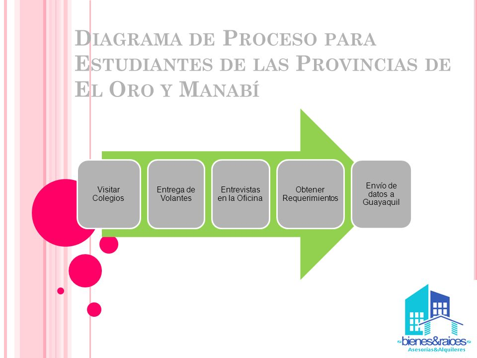 Diagrama de Proceso para Estudiantes de las Provincias de El Oro y Manabí