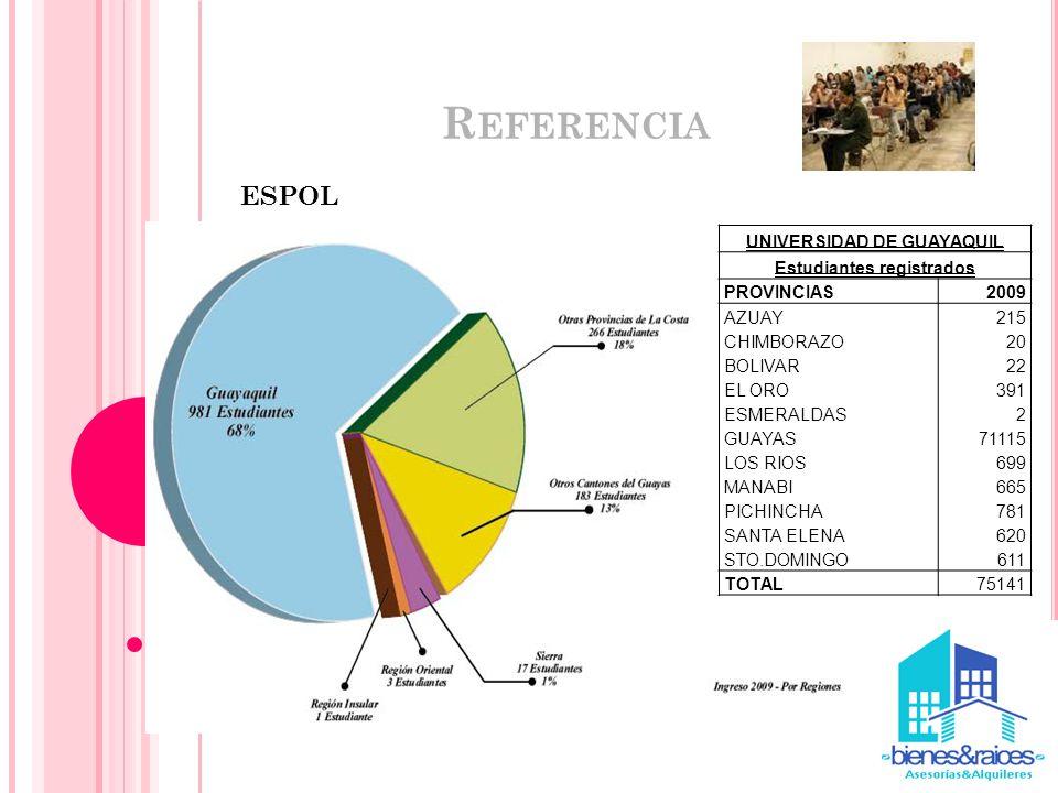 UNIVERSIDAD DE GUAYAQUIL Estudiantes registrados
