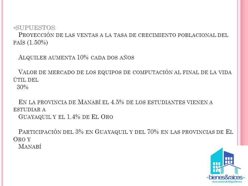 SUPUESTOS: Proyección de las ventas a la tasa de crecimiento poblacional del país (1.50%) Alquiler aumenta 10% cada dos años Valor de mercado de los equipos de computación al final de la vida útil del 30% En la provincia de Manabí el 4.5% de los estudiantes vienen a estudiar a Guayaquil y el 1.4% de El Oro Participación del 3% en Guayaquil y del 70% en las provincias de El Oro y Manabí
