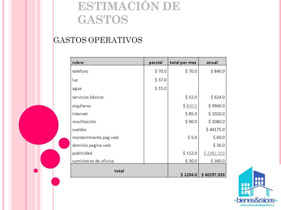 ESTIMACIÓN DE GASTOS GASTOS OPERATIVOS rubro parcial total por mes