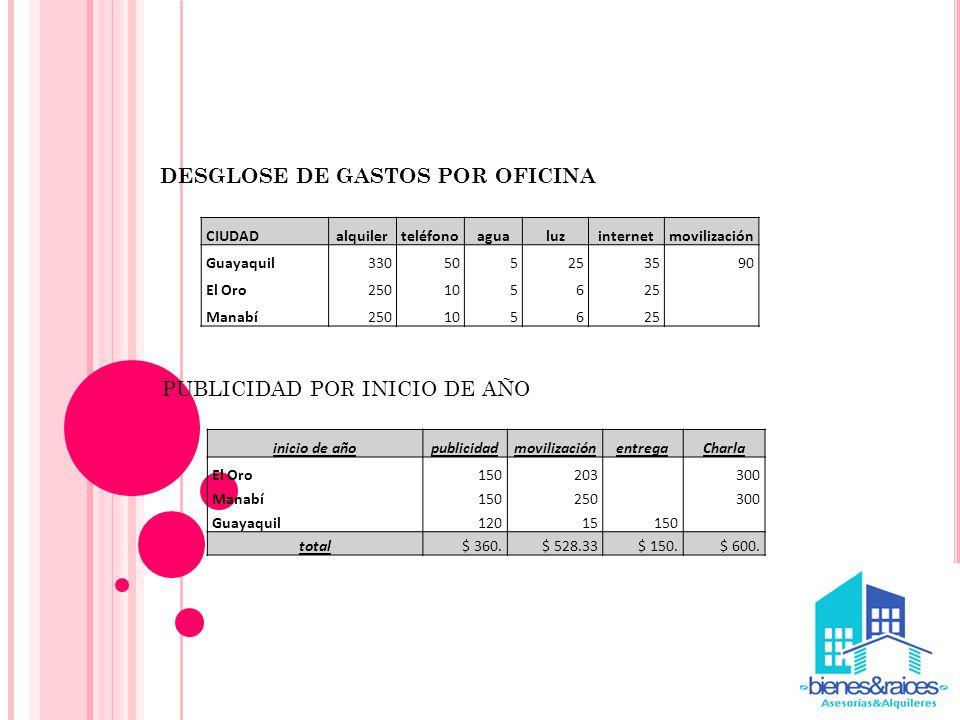 DESGLOSE DE GASTOS POR OFICINA