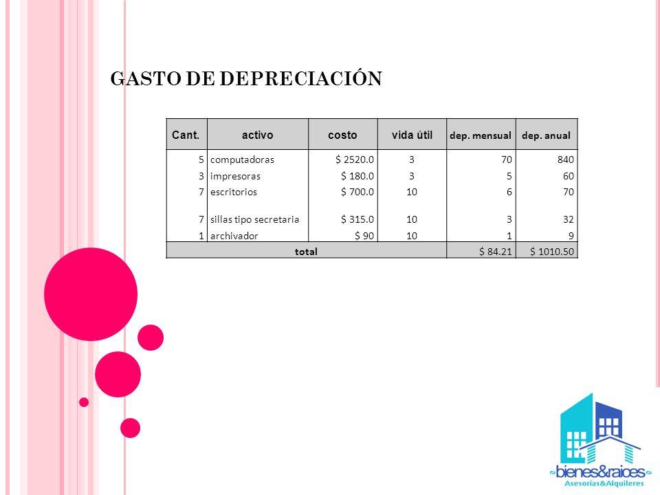 GASTO DE DEPRECIACIÓN Cant. activo costo vida útil dep. mensual