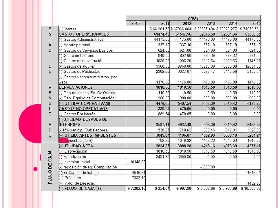 FLUJO DE CAJA AÑOS 2010 2011 2012 2013 2014 2015 E (+) Ventas