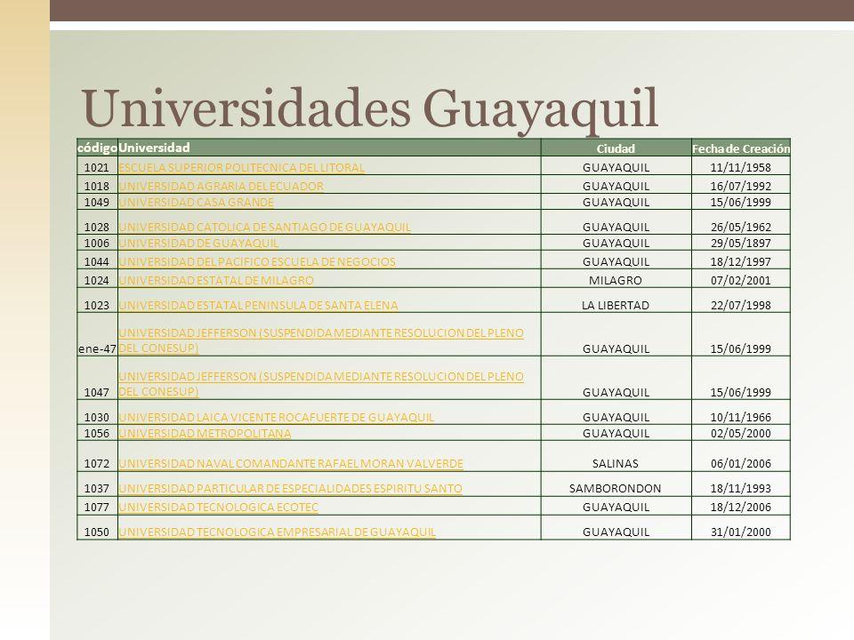 Universidades Guayaquil