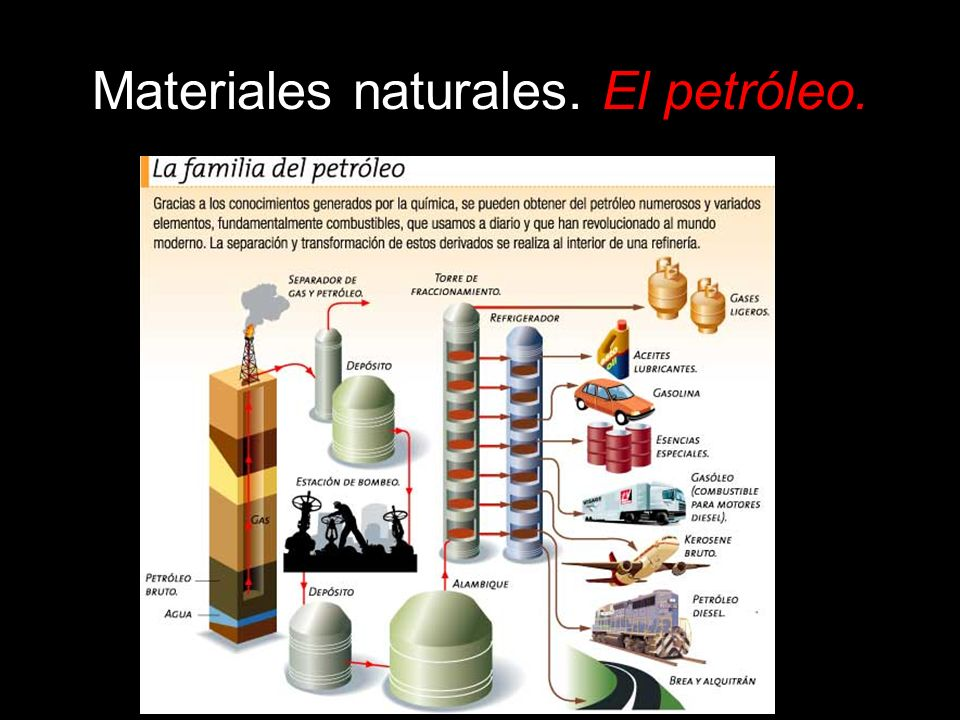 Materiales naturales. El petróleo.