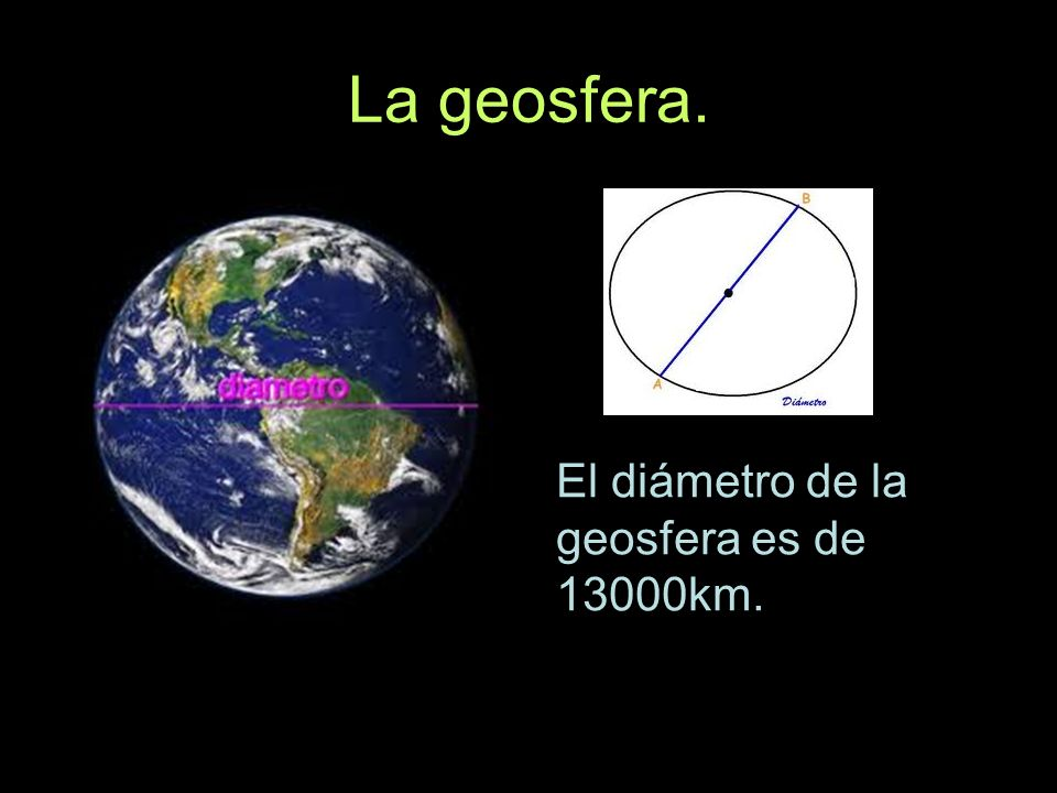 La geosfera. El diámetro de la geosfera es de 13000km.