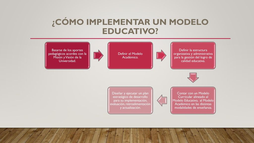 ¿Cómo implementar un modelo educativo