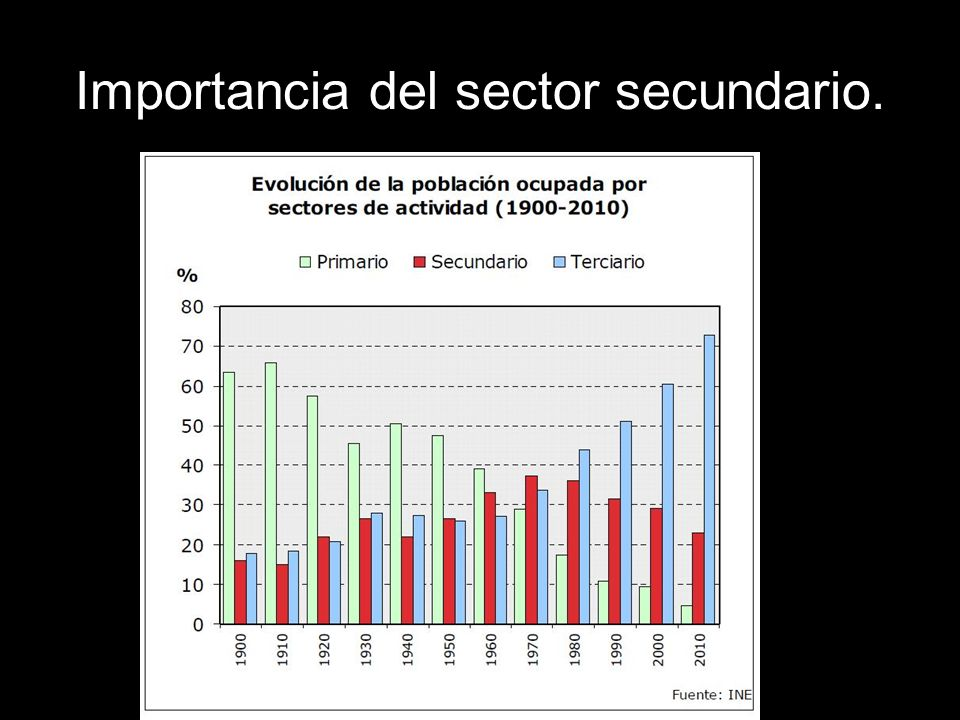 Importancia del sector secundario.