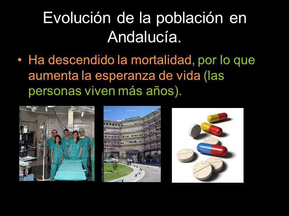 Evolución de la población en Andalucía.