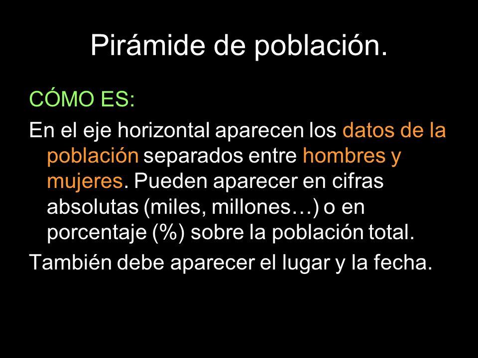 Pirámide de población. CÓMO ES: