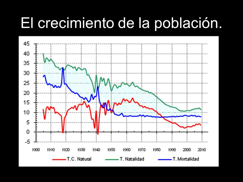 El crecimiento de la población.