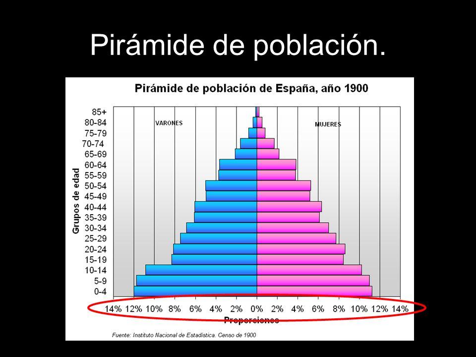 Pirámide de población.