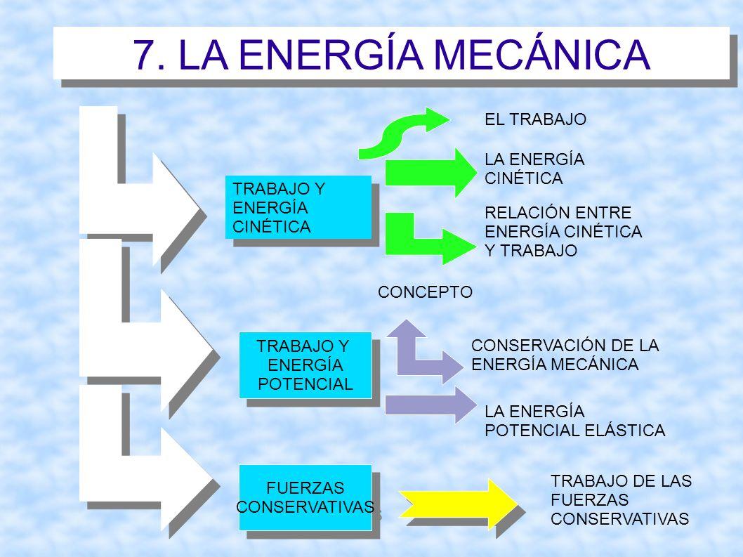 7. LA ENERGÍA MECÁNICA EL TRABAJO LA ENERGÍA CINÉTICA TRABAJO Y