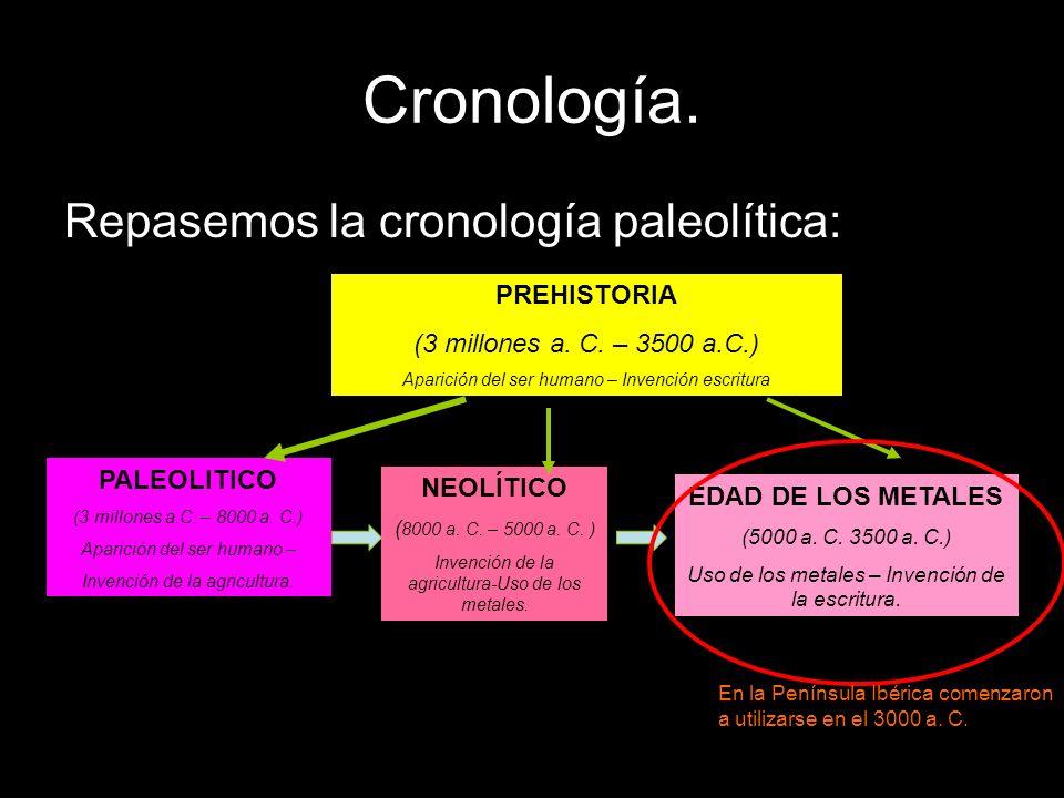 Cronología. Repasemos la cronología paleolítica: PREHISTORIA