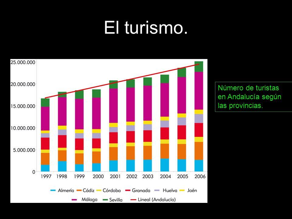 El turismo. Número de turistas en Andalucía según las provincias.