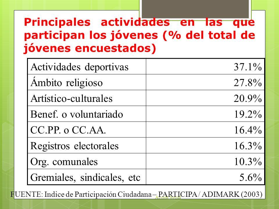 Actividades deportivas 37.1% Ámbito religioso 27.8%