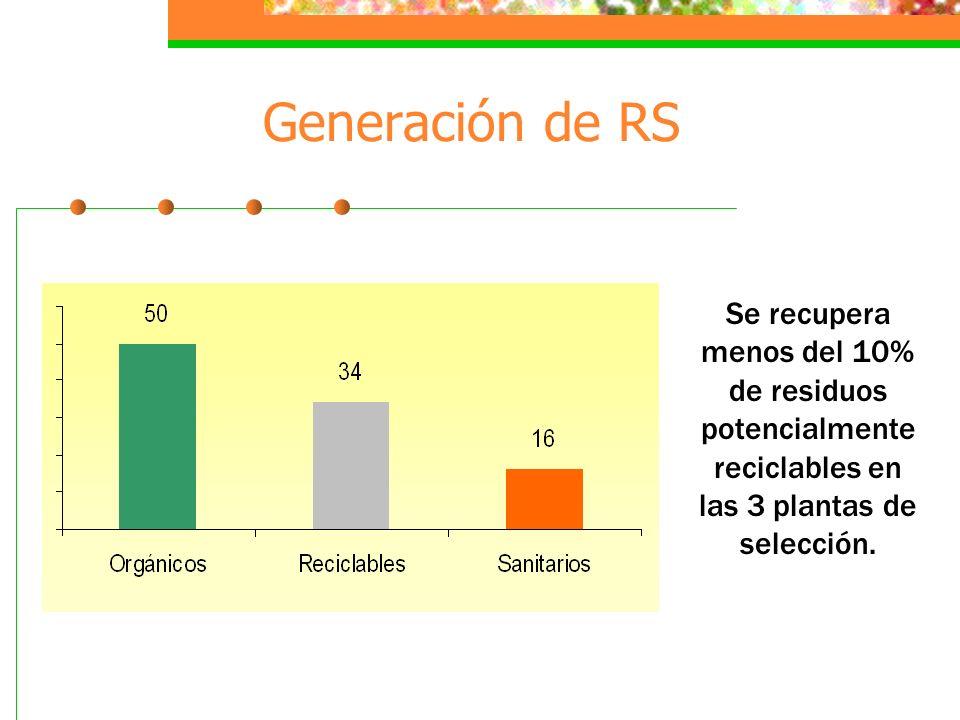 Generación de RS Se recupera menos del 10% de residuos potencialmente reciclables en las 3 plantas de selección.