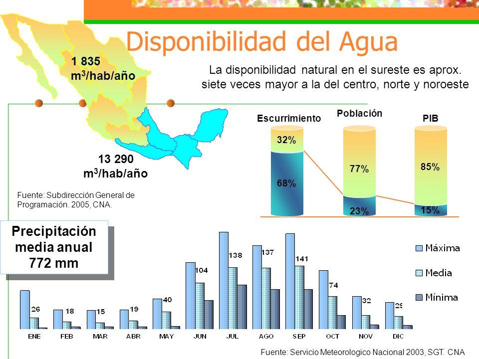 Disponibilidad del Agua