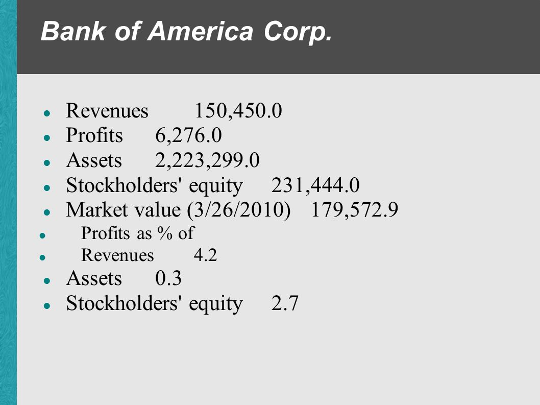 Bank of America Corp. Revenues 150,450.0 Profits 6,276.0