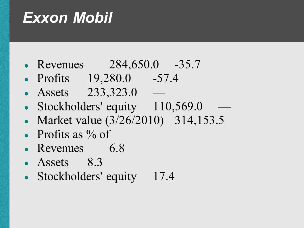 Exxon Mobil Revenues 284,650.0 -35.7 Profits 19,280.0 -57.4