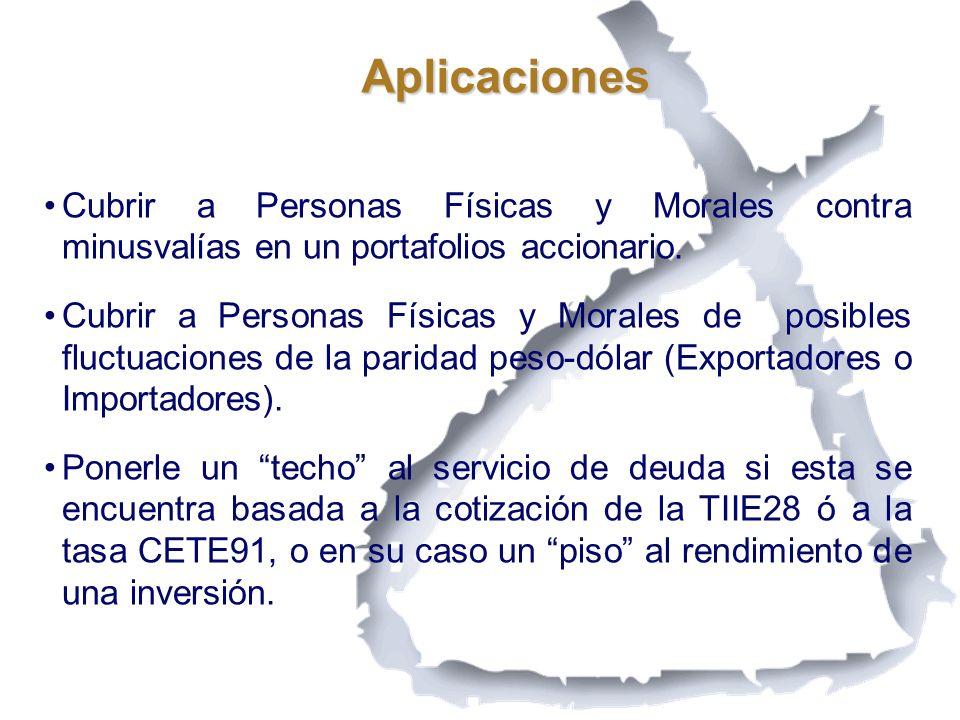 Aplicaciones Cubrir a Personas Físicas y Morales contra minusvalías en un portafolios accionario.