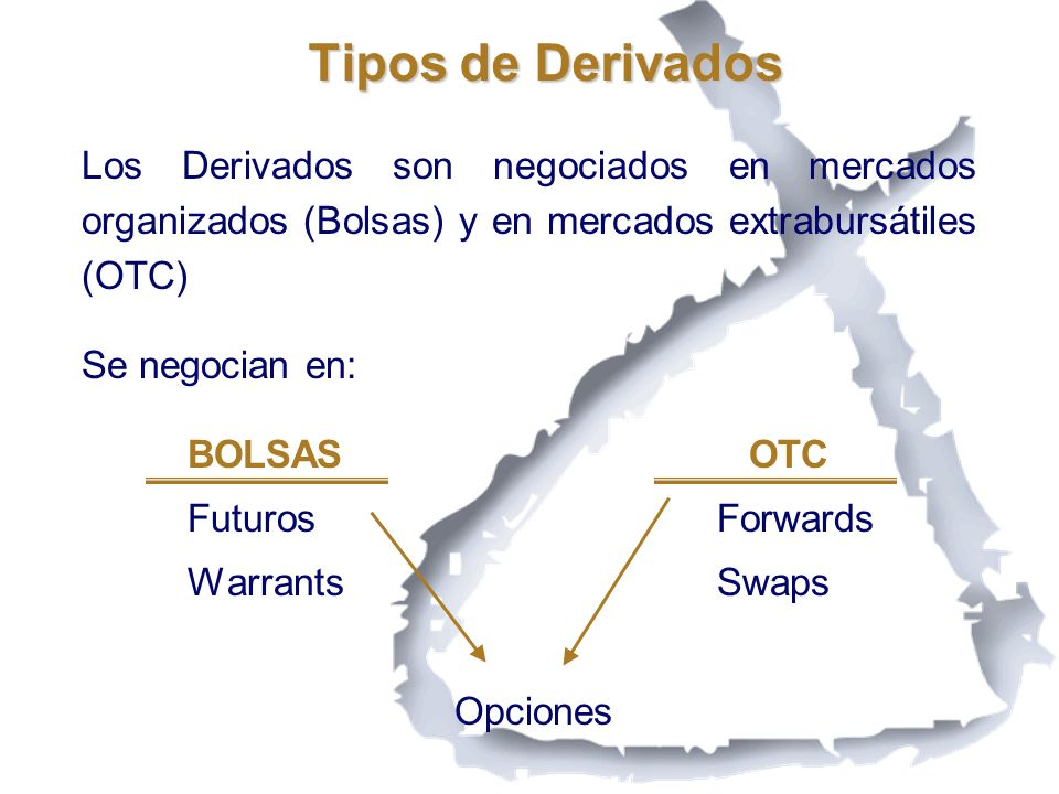 Tipos de Derivados Los Derivados son negociados en mercados organizados (Bolsas) y en mercados extrabursátiles (OTC)