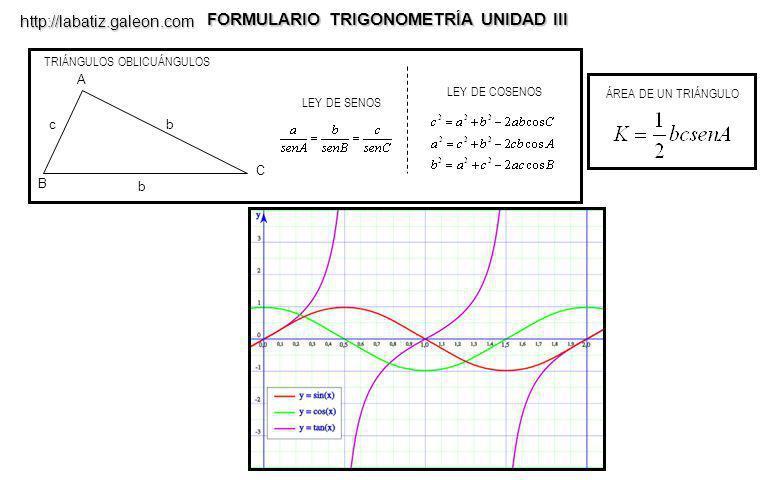 FORMULARIO TRIGONOMETRÍA UNIDAD III