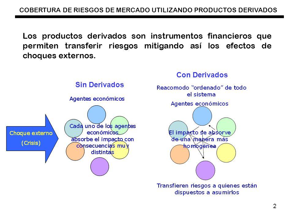 Los productos derivados son instrumentos financieros que permiten transferir riesgos mitigando así los efectos de choques externos.