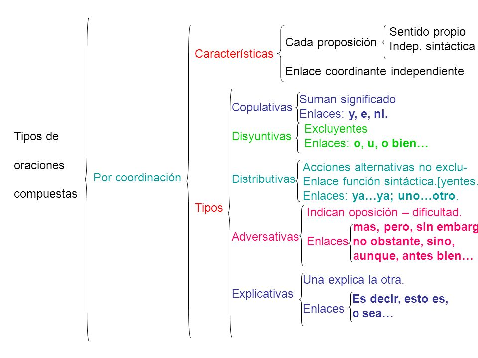 Sentido propio Indep. sintáctica. Cada proposición. Enlace coordinante independiente. Características.