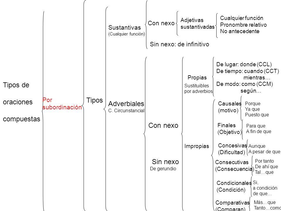 Tipos de oraciones Tipos compuestas Adverbiales Con nexo Sin nexo