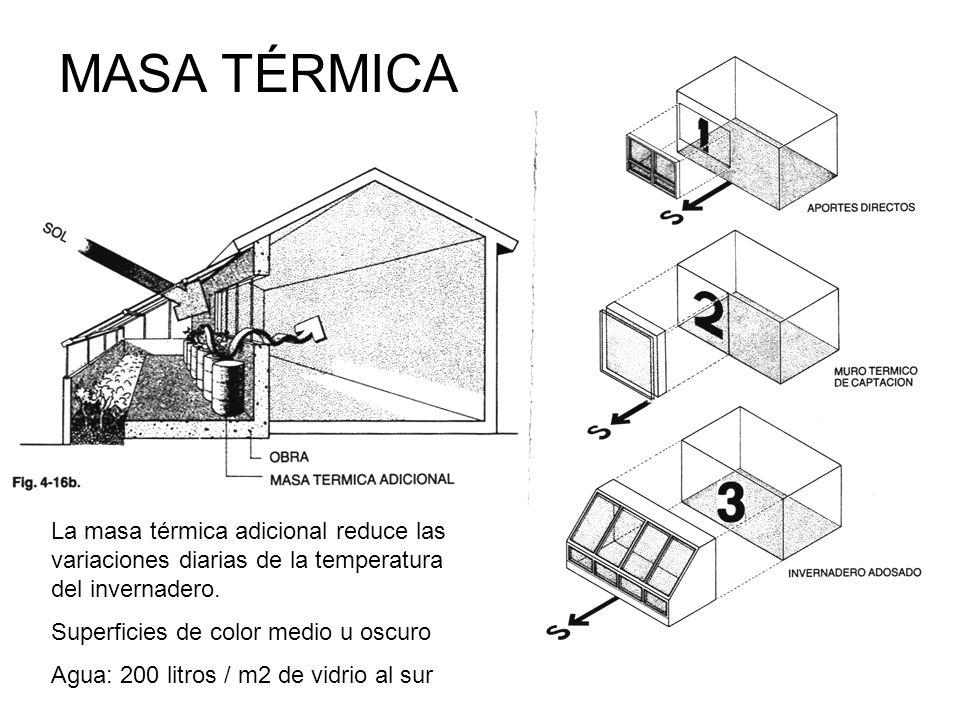 MASA TÉRMICA La masa térmica adicional reduce las variaciones diarias de la temperatura del invernadero.