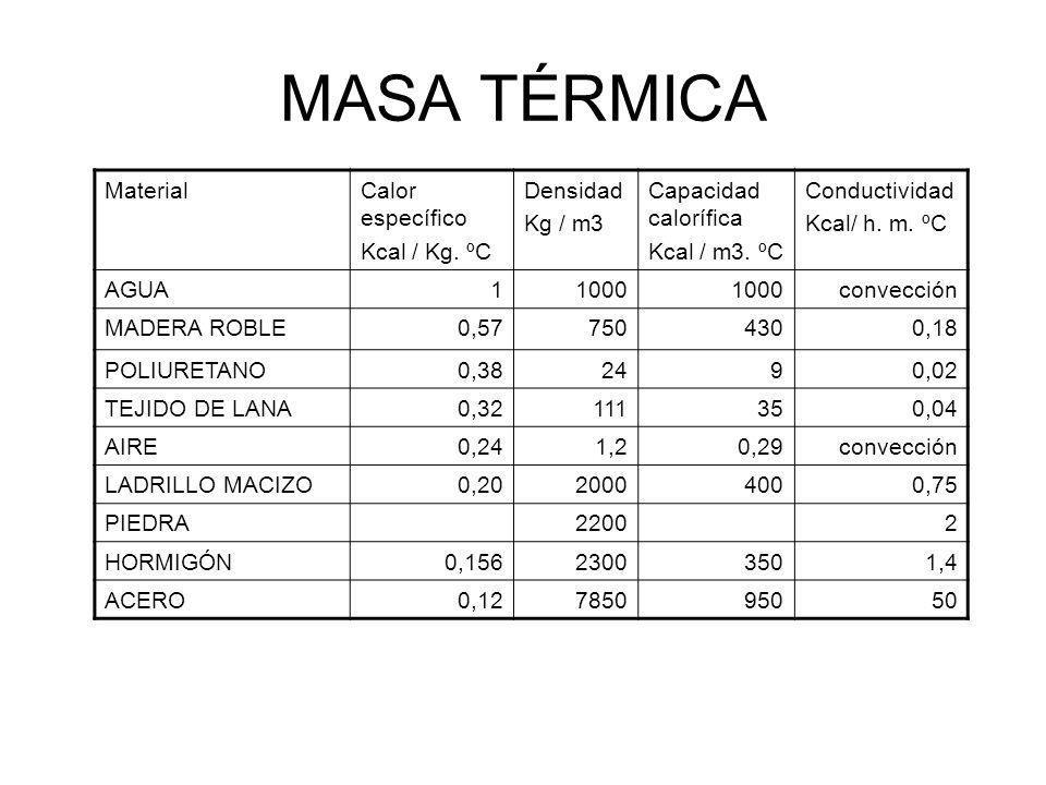 MASA TÉRMICA Material Calor específico Kcal / Kg. ºC Densidad Kg / m3