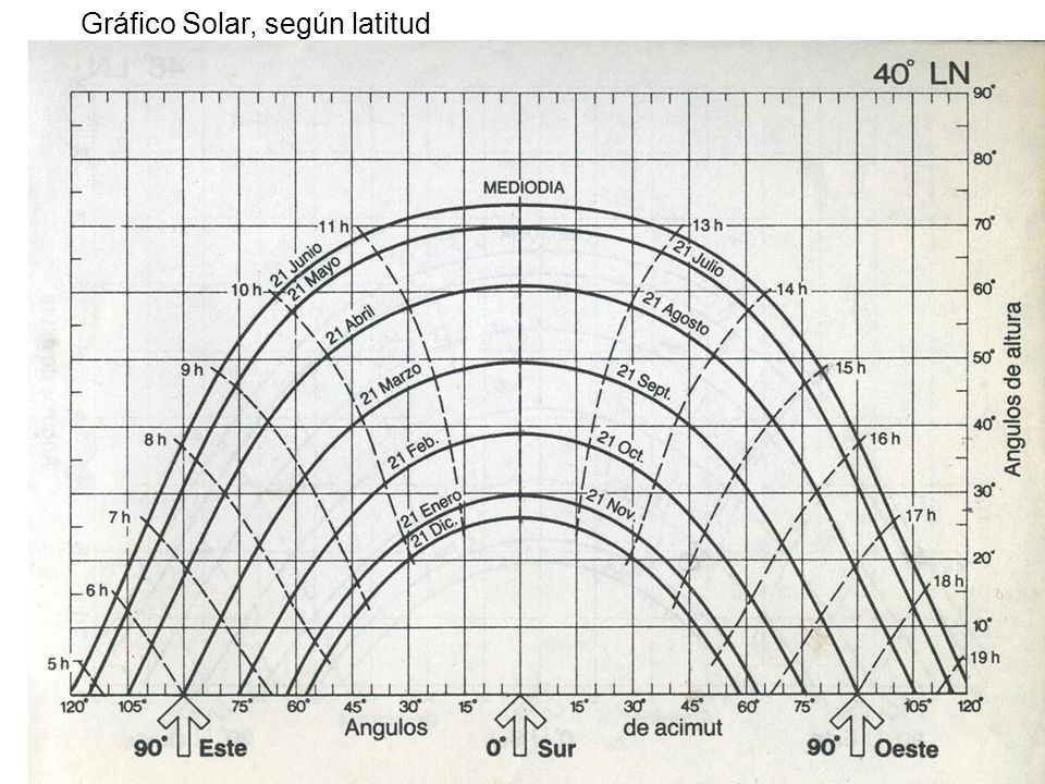 Gráfico Solar, según latitud
