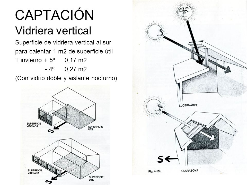 CAPTACIÓN Vidriera vertical Superficie de vidriera vertical al sur
