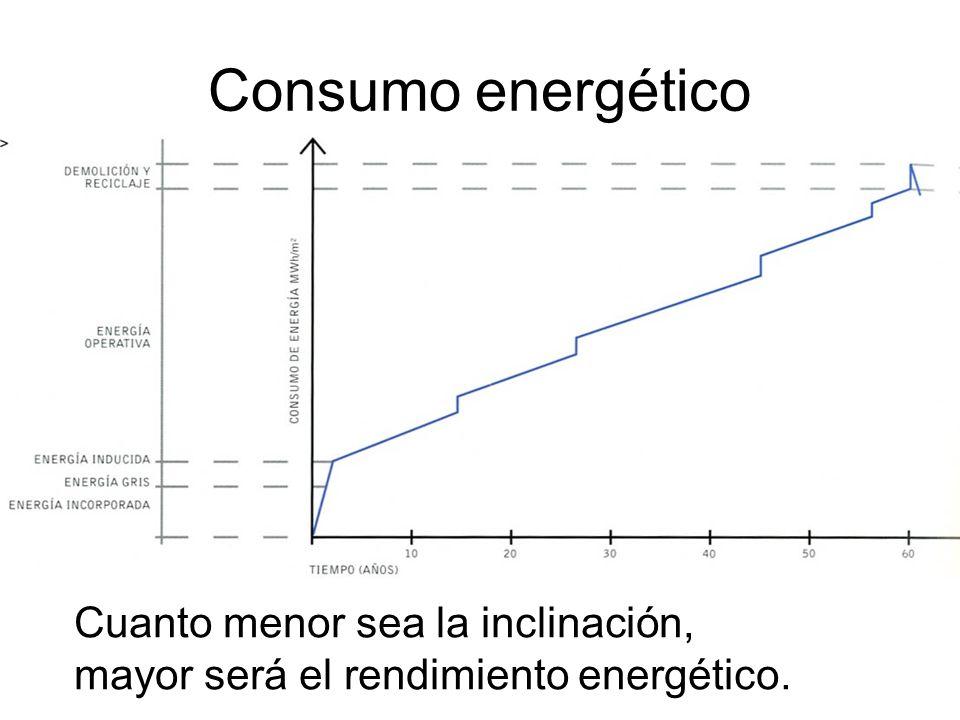 Consumo energético Cuanto menor sea la inclinación,