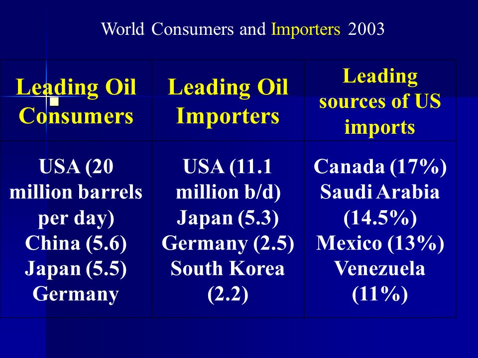 Leading Oil Consumers Leading Oil Importers