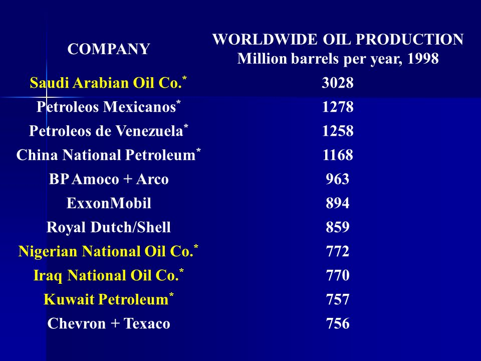 WORLDWIDE OIL PRODUCTION Million barrels per year, 1998