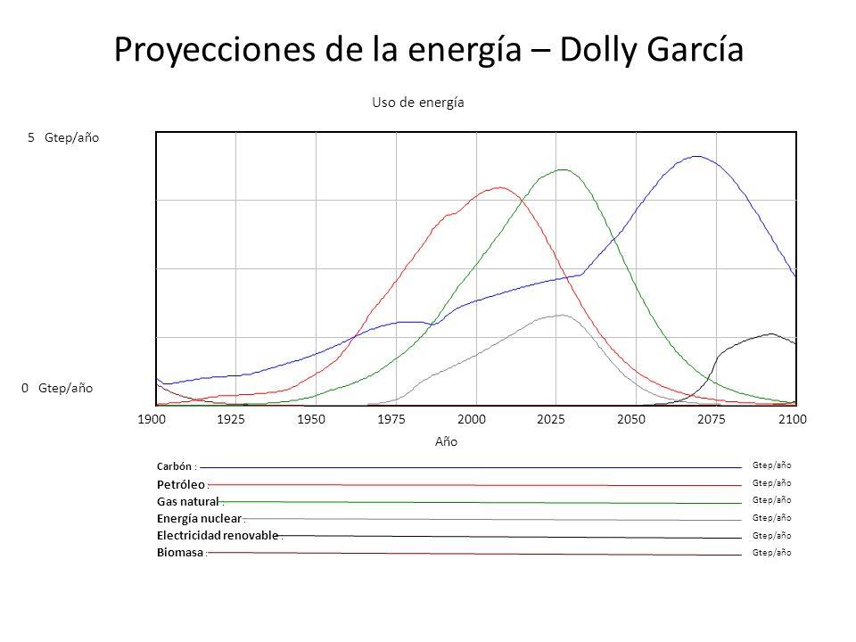 Proyecciones de la energía – Dolly García