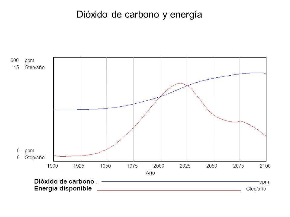 Dióxido de carbono y energía