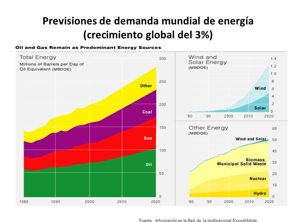 Previsiones de demanda mundial de energía (crecimiento global del 3%)