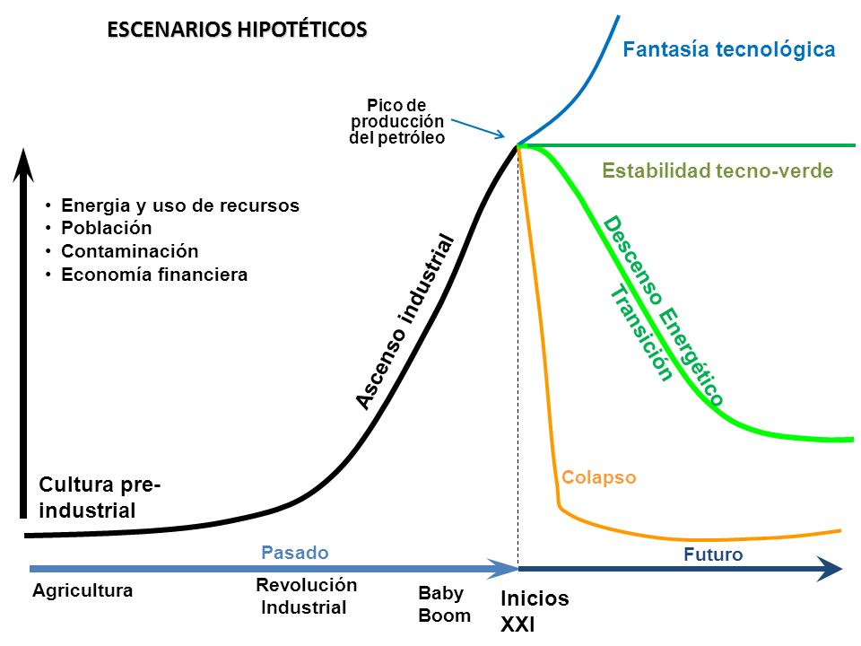 ESCENARIOS HIPOTÉTICOS