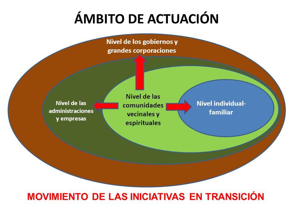 ÁMBITO DE ACTUACIÓN MOVIMIENTO DE LAS INICIATIVAS EN TRANSICIÓN