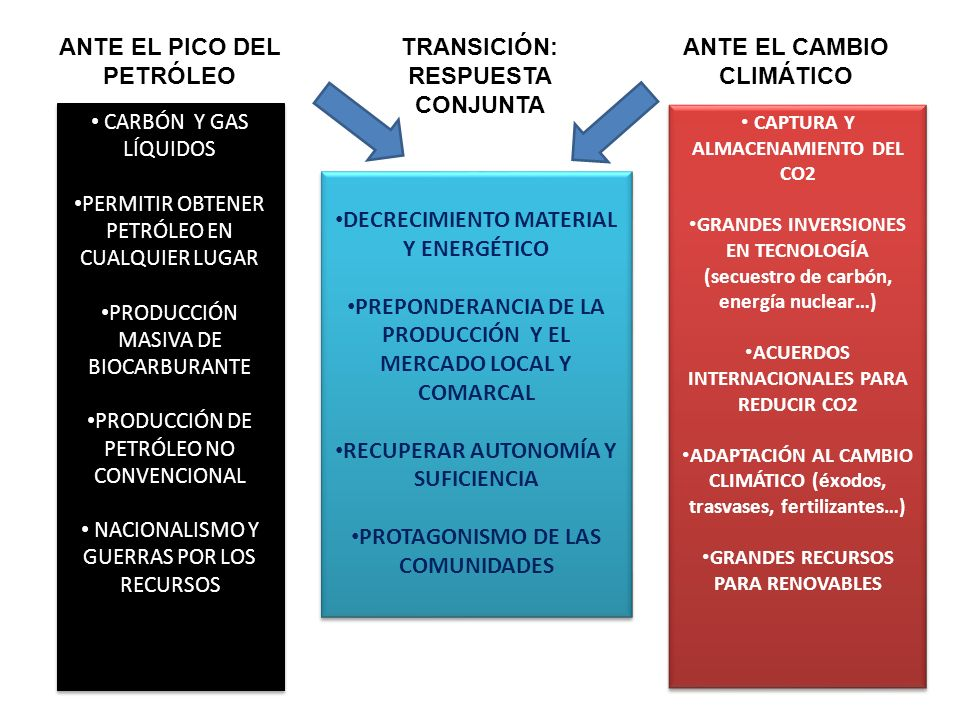 ANTE EL PICO DEL PETRÓLEO TRANSICIÓN: RESPUESTA CONJUNTA