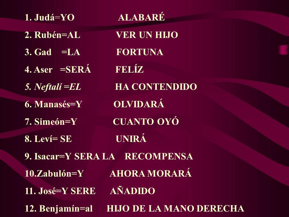 1. Judá=YO ALABARÉ 2. Rubén=AL VER UN HIJO. 3. Gad =LA FORTUNA.