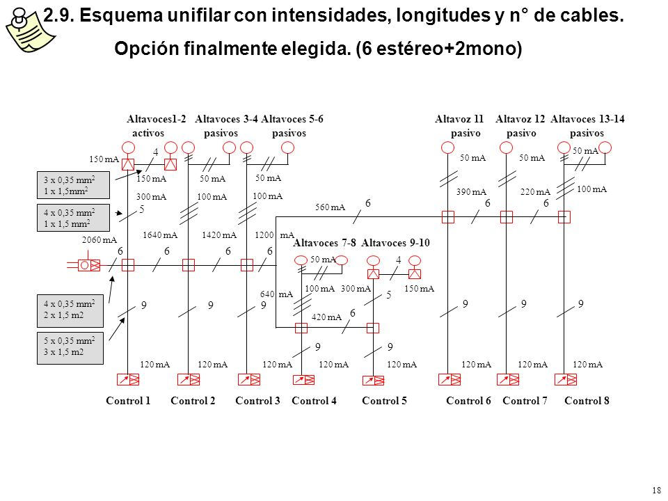 2.9. Esquema unifilar con intensidades, longitudes y n° de cables.